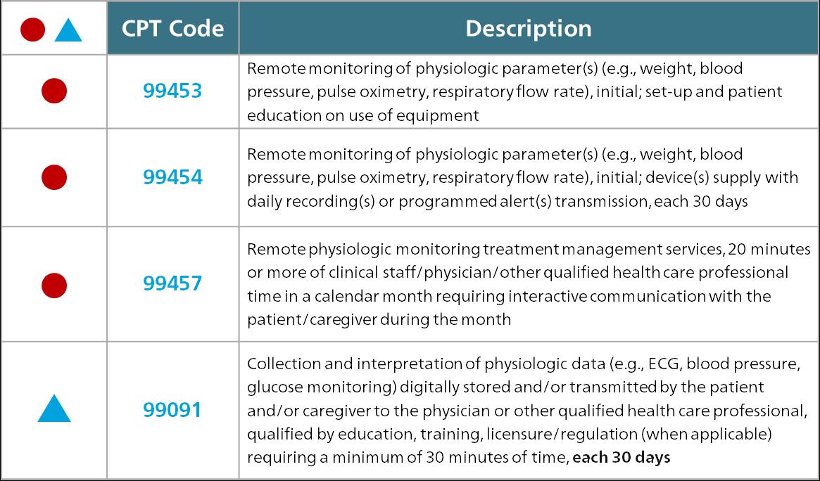 Códigos CPT