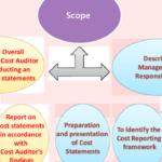 Diferencia entre auditoría de costos y auditoría financiera (con tabla)