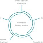 Diferencia entre banco de inversión y casa de bolsa (con tabla)