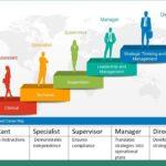 Diferencia entre carrera y educación (con tabla)