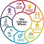 Diferencia entre cultura y etnia (con tabla)