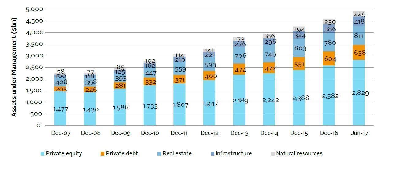 Diferencia entre deuda privada y capital privado (con tabla)