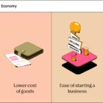 Diferencia entre economía de mercado y economía de mando (con tabla)
