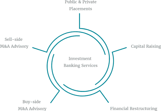 Banco de inversiones
