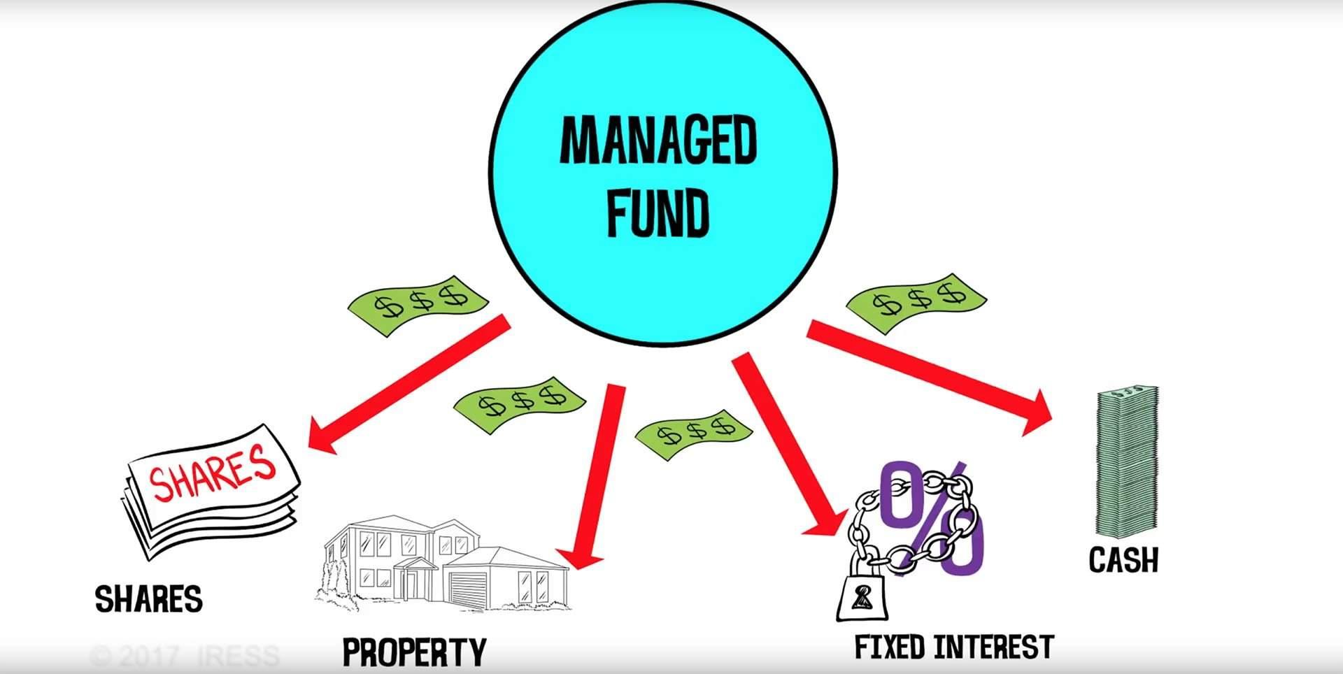 Fondo gestionado 1