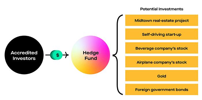 Fondo de cobertura 1