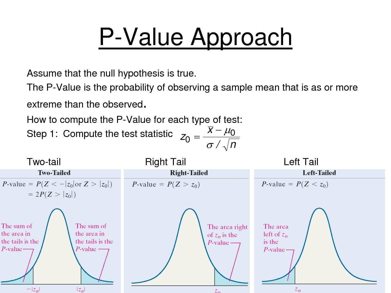 Valor P 1