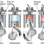 Diferencia entre motor diesel y motor de gasolina (con tabla)