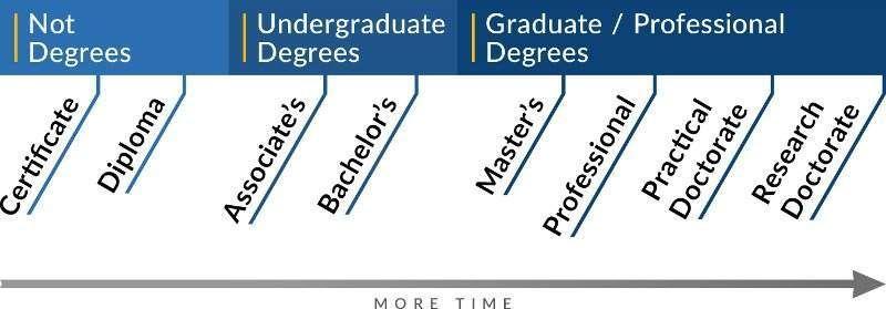Grados y títulos universitarios
