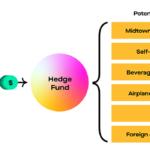 Diferencia entre fondo de cobertura y fondo administrado (con tabla)
