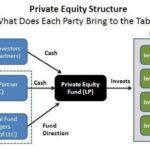 Diferencia entre capital privado y capital de riesgo (con tabla)