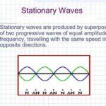 Diferencia entre ondas estacionarias y progresivas (con tabla)